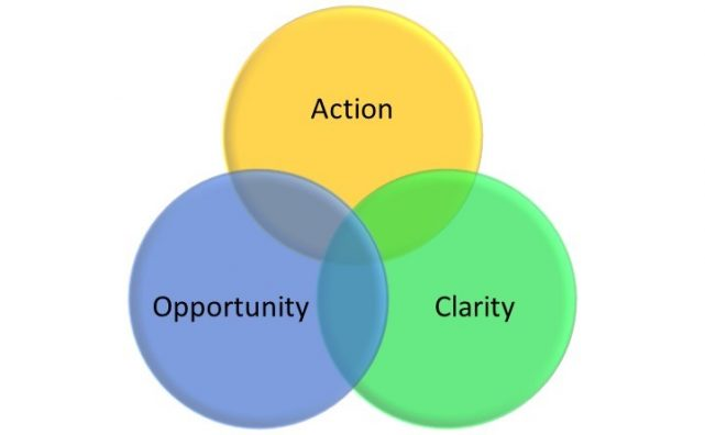 Opportunity Clarity Action